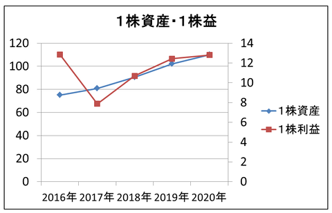 JPHD成長率
