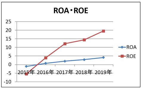 不二精機 ROA