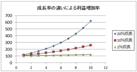 成長率の違い