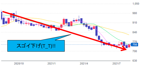 フィード・ワン株価