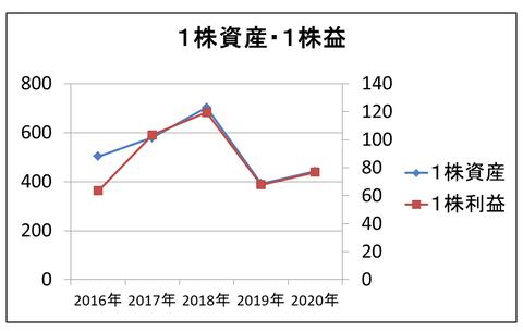 MCJ成長率