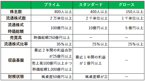 東証市場再編2