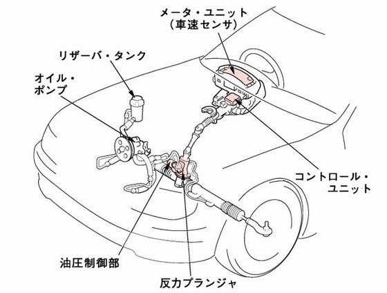 電子で油圧を制御するパラーステアリング