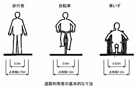 道路利用者の基本寸法