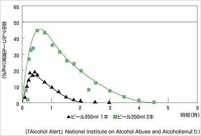 血中のアルコール濃度の変化