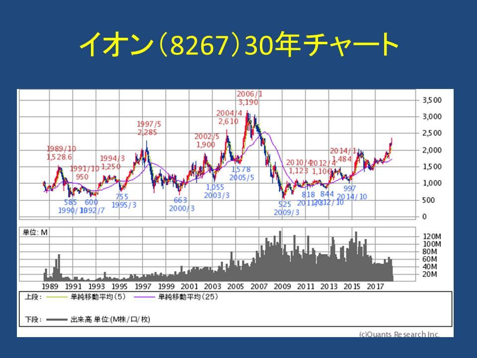イオン の 株価