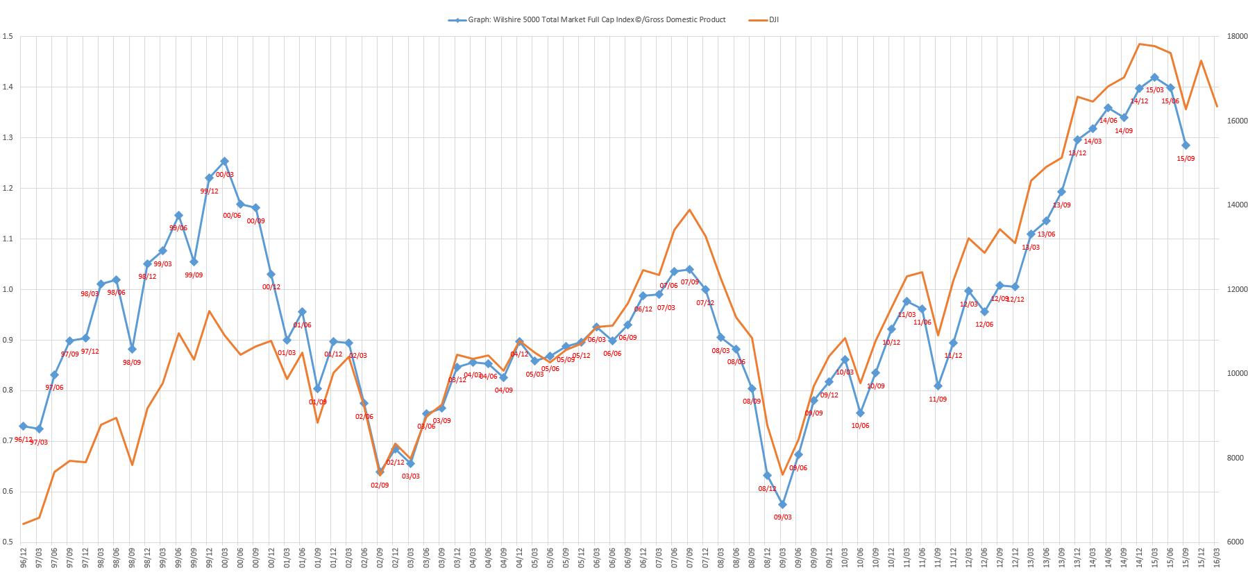 JP Global Capital Management米国株      バフェット指数及びISM製造業景気指数の推移    コメントトラックバック