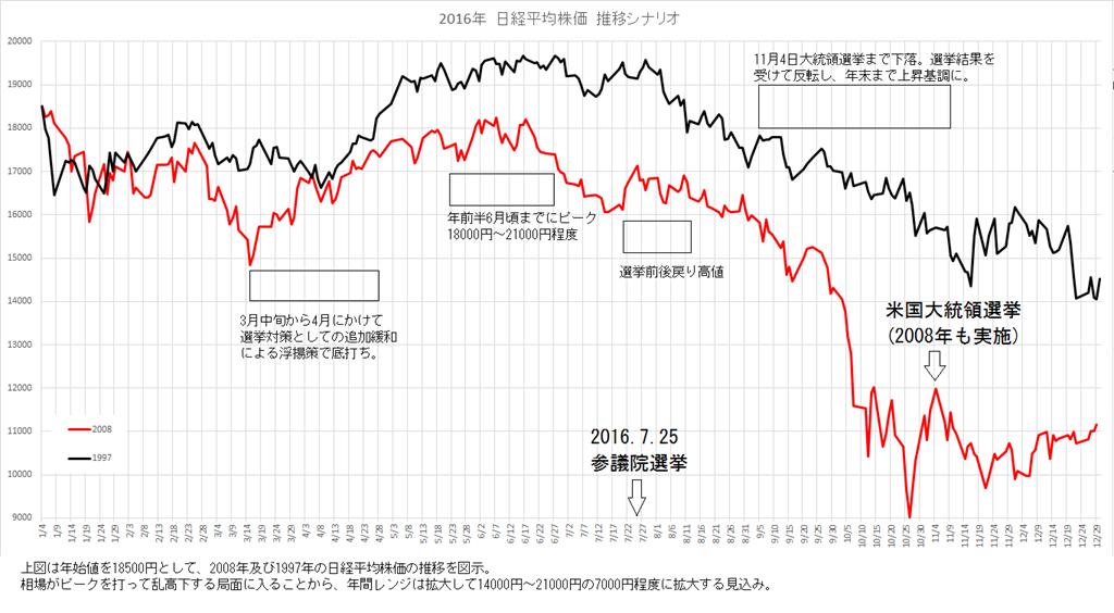 2016年日経平均株価推移シナリオについて : JP Global Capital Management