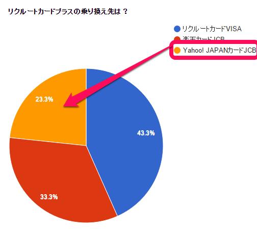 Yahoo! JAPANカードJCB