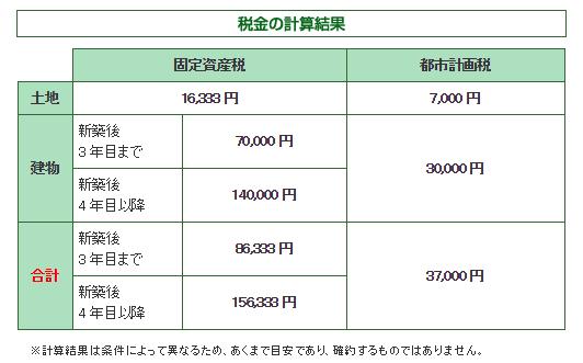 固定資産税結果