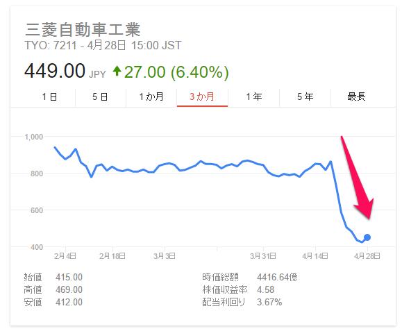 三菱自動車工業株価