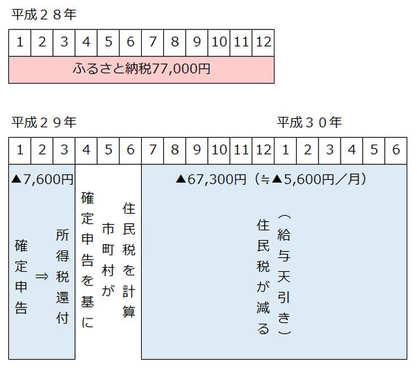 確定申告年収600万円