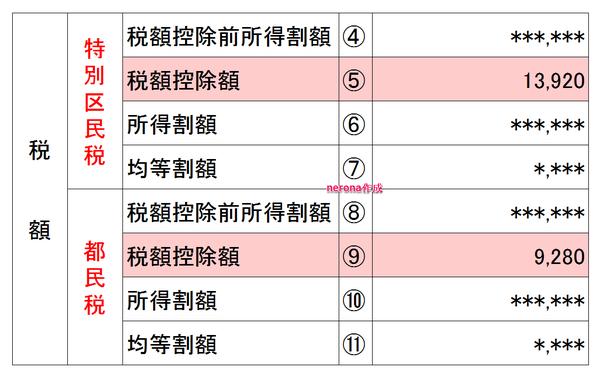 東京都の住民税決定通知書