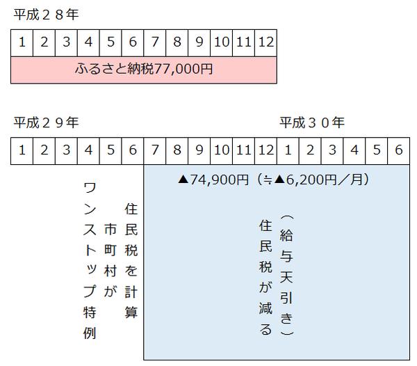 ワンストップ特例年収600万円