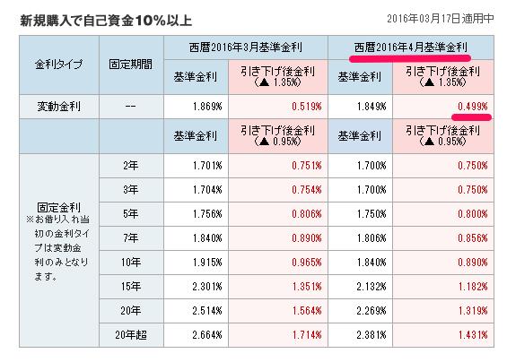 ソニー銀行 変動金利セレクトローン