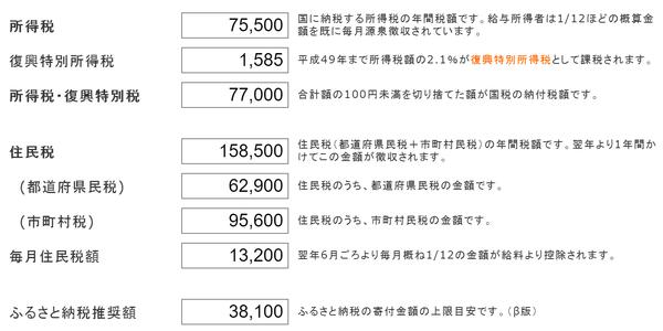 太郎さんの医療費控除前の所得税・住民税
