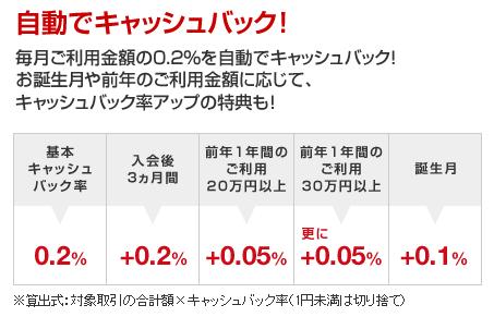 三菱東京UFJデビットカード還元率
