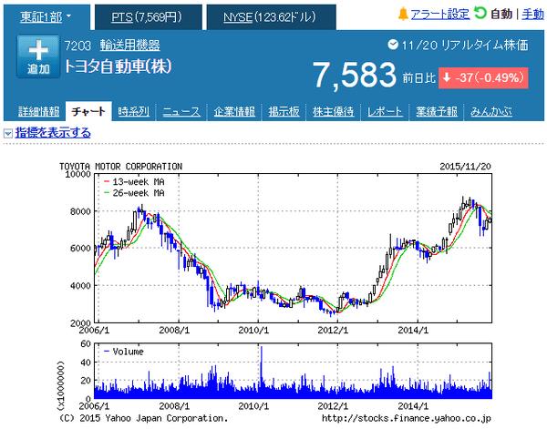 トヨタ自動車株式