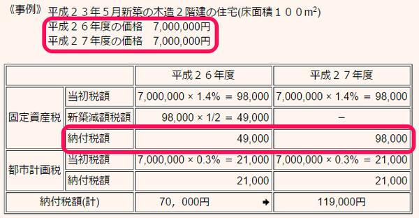 固定資産税の特例の有無の例