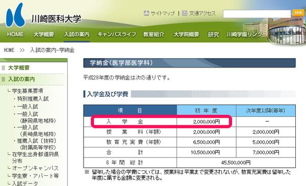 なんと入学金200万円の川崎医科大学!