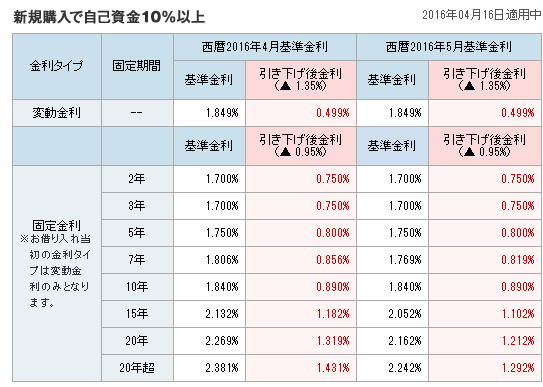 ソニー銀行2016年5月金利