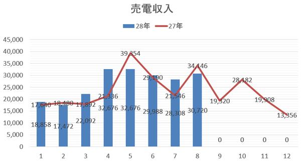 2016年売電収入