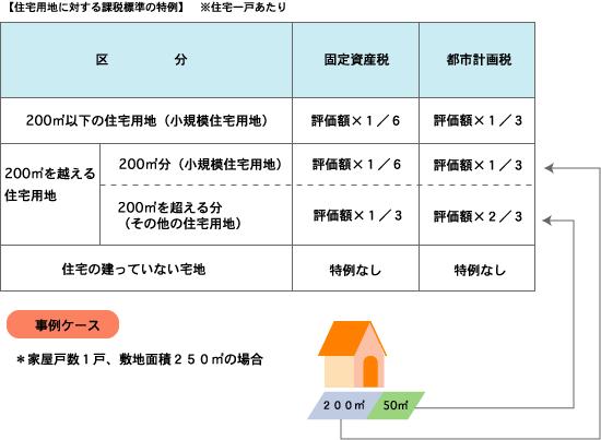 固定資産税の特例