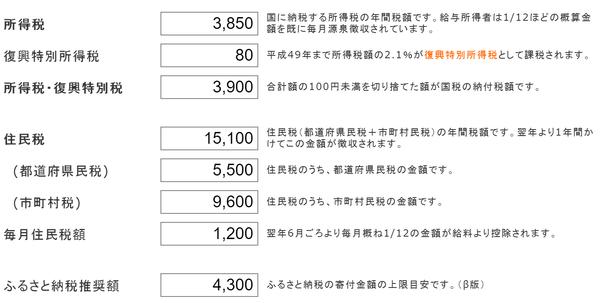 花子さんの医療費控除後の所得税・住民税