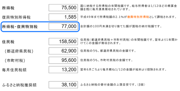 チェック 源泉徴収税額
