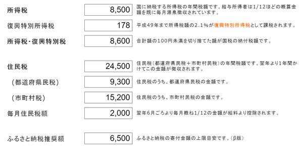 花子さんの医療費控除前の所得税・住民税