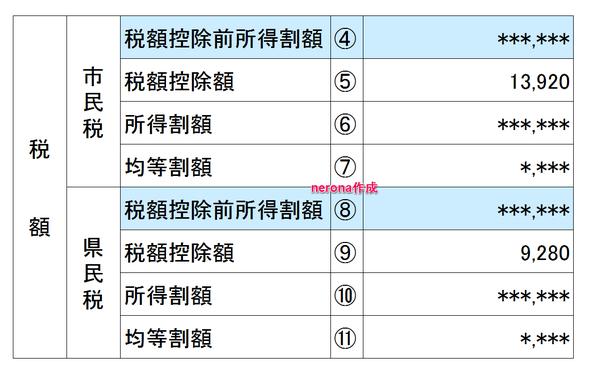住民税決定通知書2