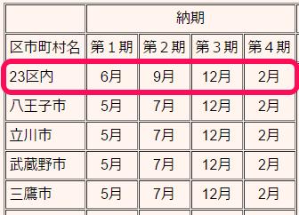 東京都の固定資産税の納期限