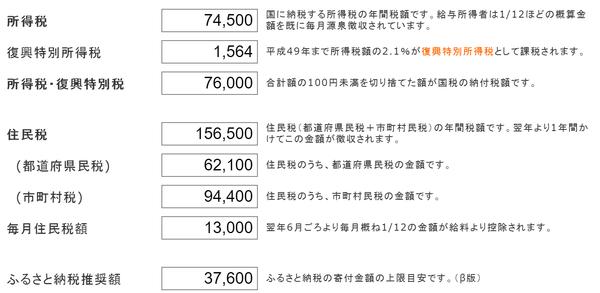 太郎さんの医療費控除後の所得税・住民税