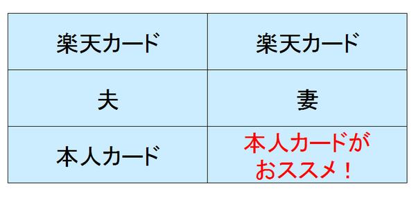 楽天本人カード