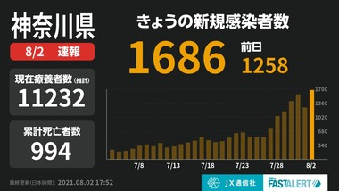 神奈川の新型コロナ新規感染者が1686人で地味にやばくて草