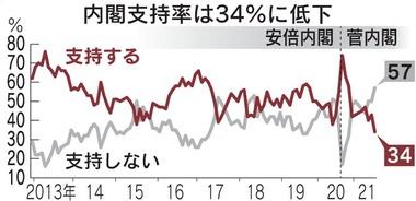 日経スガ内閣支持率