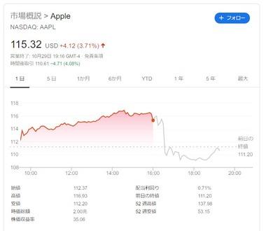 Appleが2020年7~9月期決算を発表 iPhoneの売上高21%減・iPadは46%増・Macは29%増