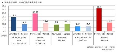 MVNO大手4社の速度対決(JR山手線編) IIJ>OCN>>>日本通信>BIGLOBE