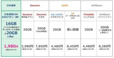 日本通信「MVNO代表としてドコモのahamoに対抗するプランを提供する。うちは1980円で20GB+70分/月まで通話無料」
