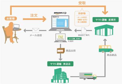Amazon.co.jpからの荷物、ヤマト運輸の営業所で即日受け取り可能に