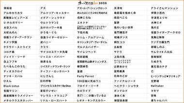 【悲報】ニコニコとピクシブが発表したネット流行語2020、ほとんどわからない