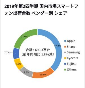 【悲報】ソニー、国内市場スマホ出荷台数シェアで「その他」扱いになる