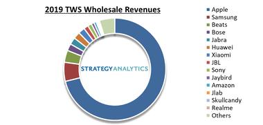 airpods-global-market-share-revenue-estimate-2019