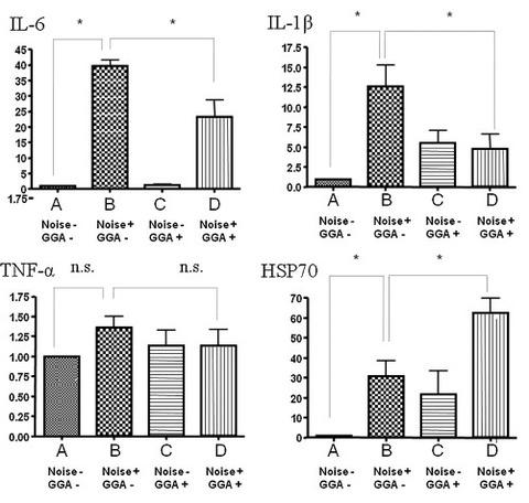 GGA supresses noise induced cytokines