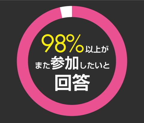 98%以上がまた参加したいと回答