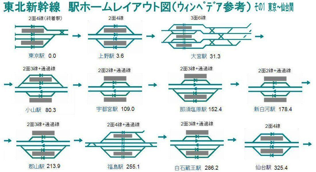JR東北本線(上野−盛岡)の路線図・停車駅 - 駅探