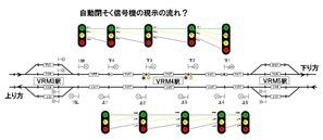 自動閉塞信号機の流れ1