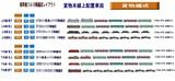 新幹線フル編成配置表貨物線本線上8