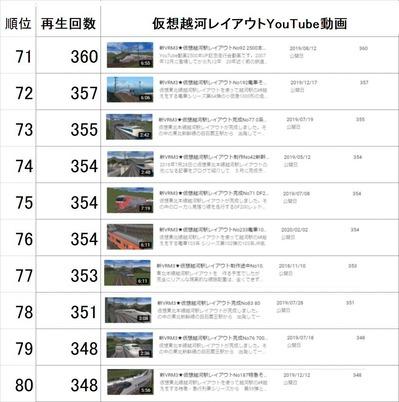 仮想越河駅レイアウト動画71-80