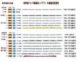 新幹線フル編成配置表A本線上3